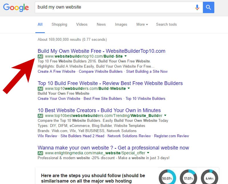 Google AdWords shown on an SERP