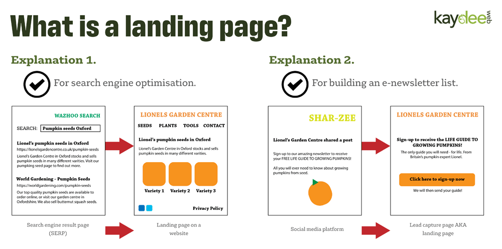 What is a landing page? By Kaydee Web