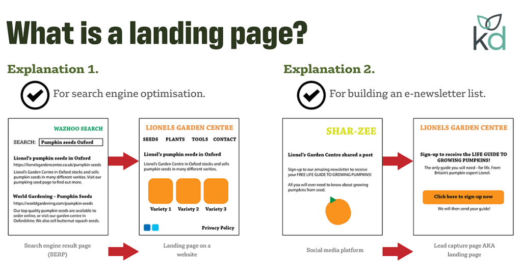 What is a landing page? There are two explanations, shown on this diagram.